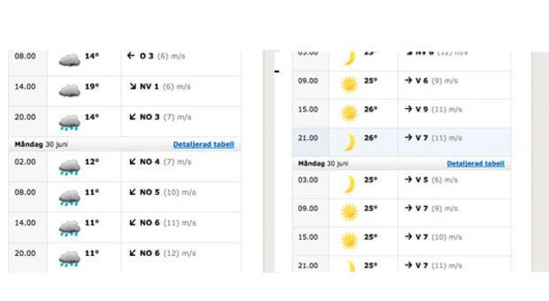 Göteborg och Rhodos. Vart vill du vara?