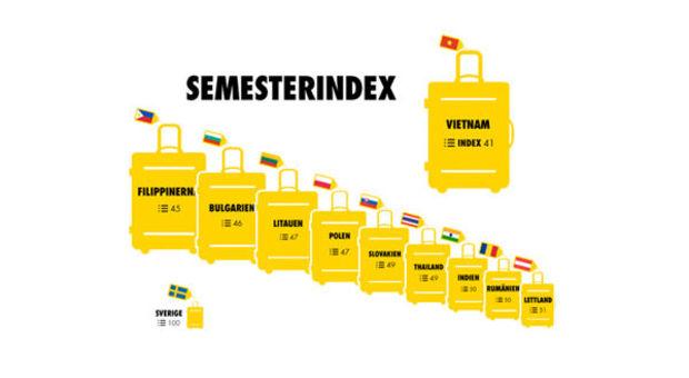 Billigaste länderna för en semester!